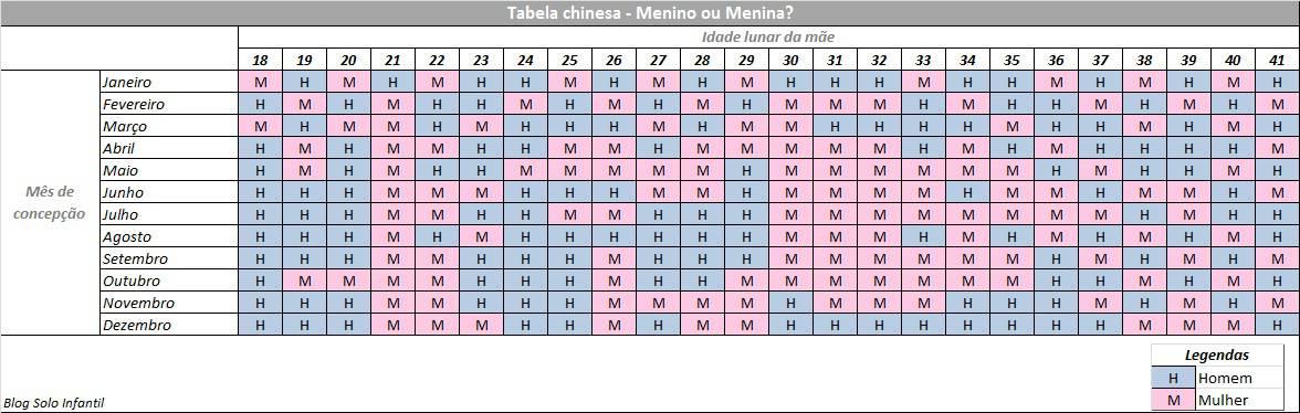 tabela menino ou menina